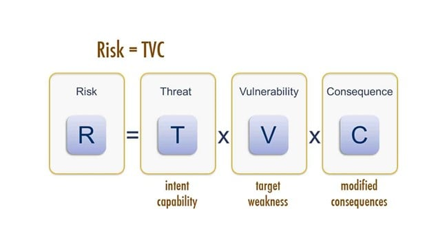 Risk = Threat * Vulnerability * Consequence